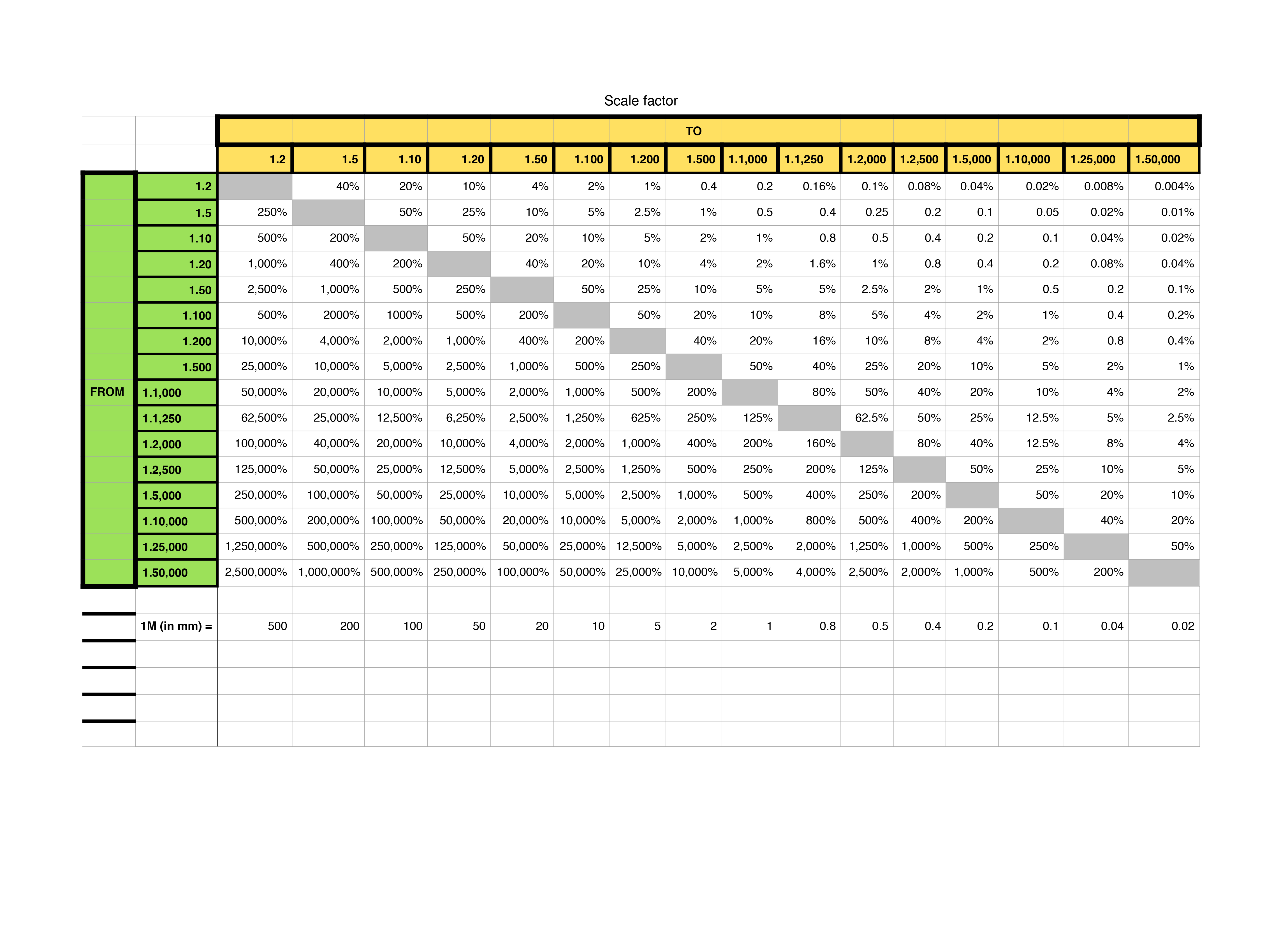 Scale factor table related keywords scale factor table for Solidworks design table zoom